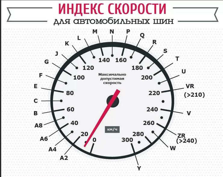 Индекс скорости шин (скоростной индекс)